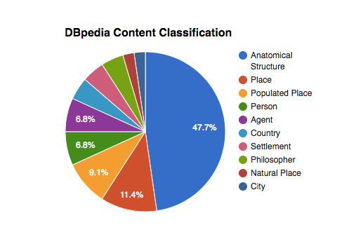 Tao Roma: DBpedia content classification | WordLift