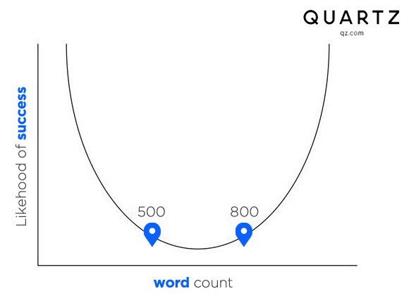 Long-form Articles - The Quartz Curve | WordLift