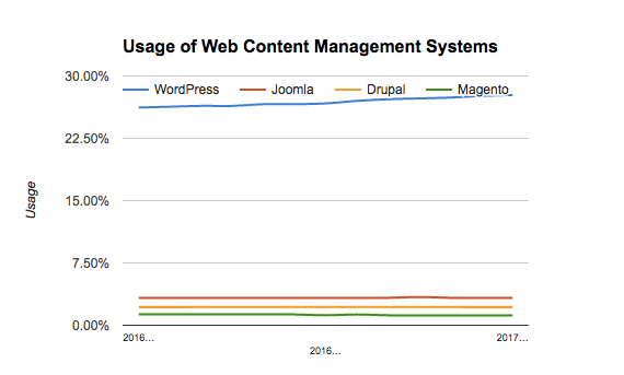 CMS Usage 2017 | WordLift