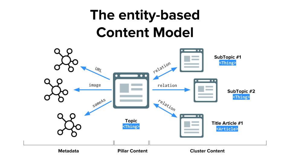 WordLift Content Architecture