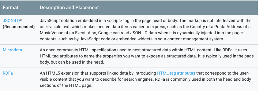 Structured Data Formats