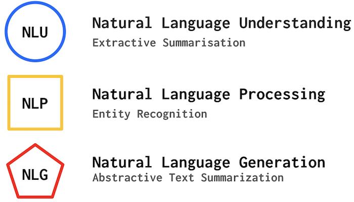 Linguistic AI