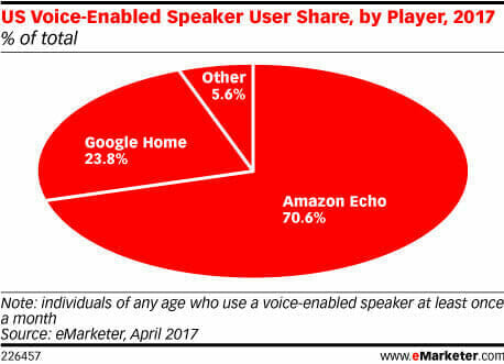 Emarketer - Voice Search in 2017