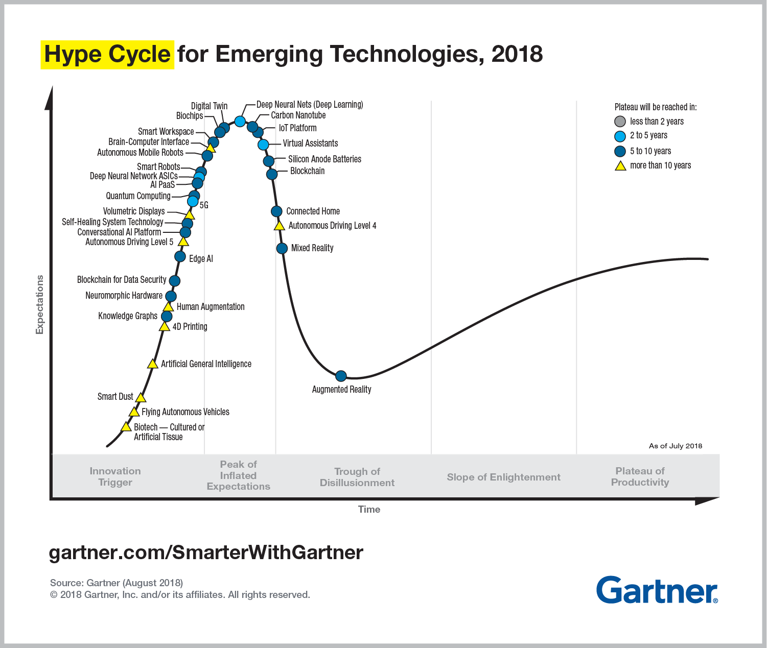Knowledge Graph Technology in the Hype Cycle 2018 Gartner