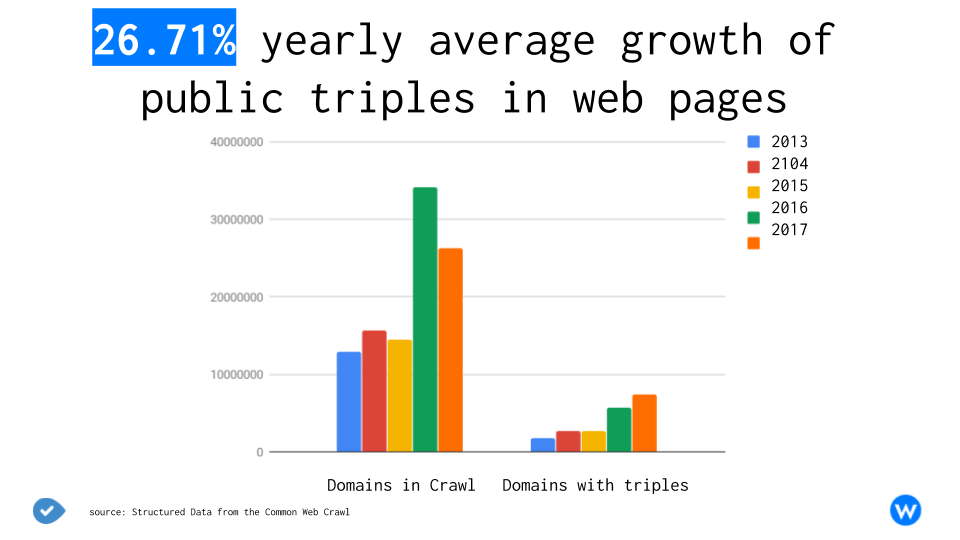 Structured Data from the Common Web Crawl