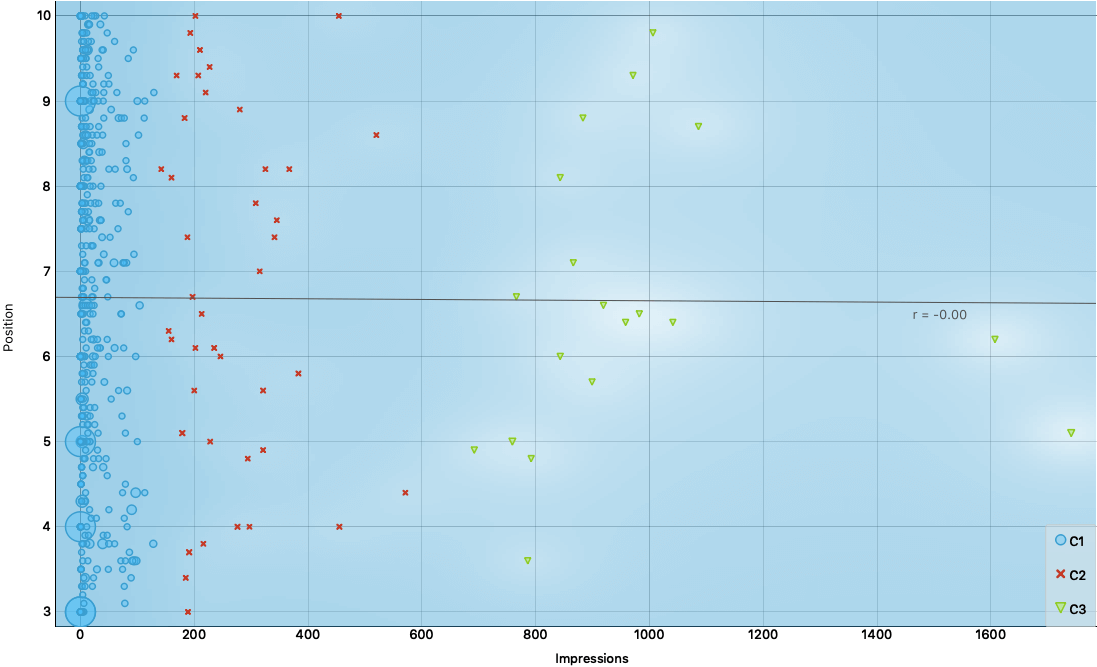 Scatter Plot #2 - Positions vs Impressions