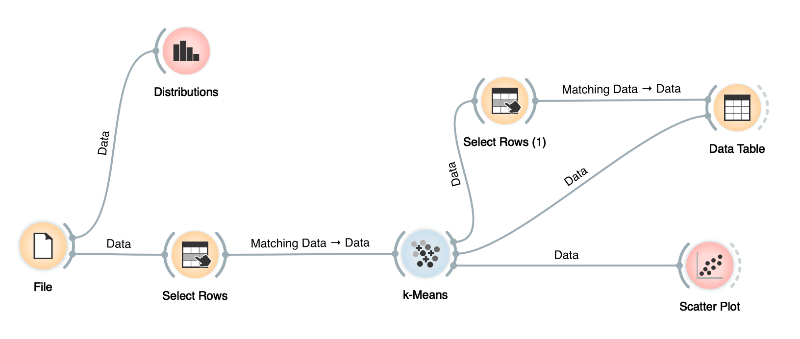 The data analysis pipeline in Orange