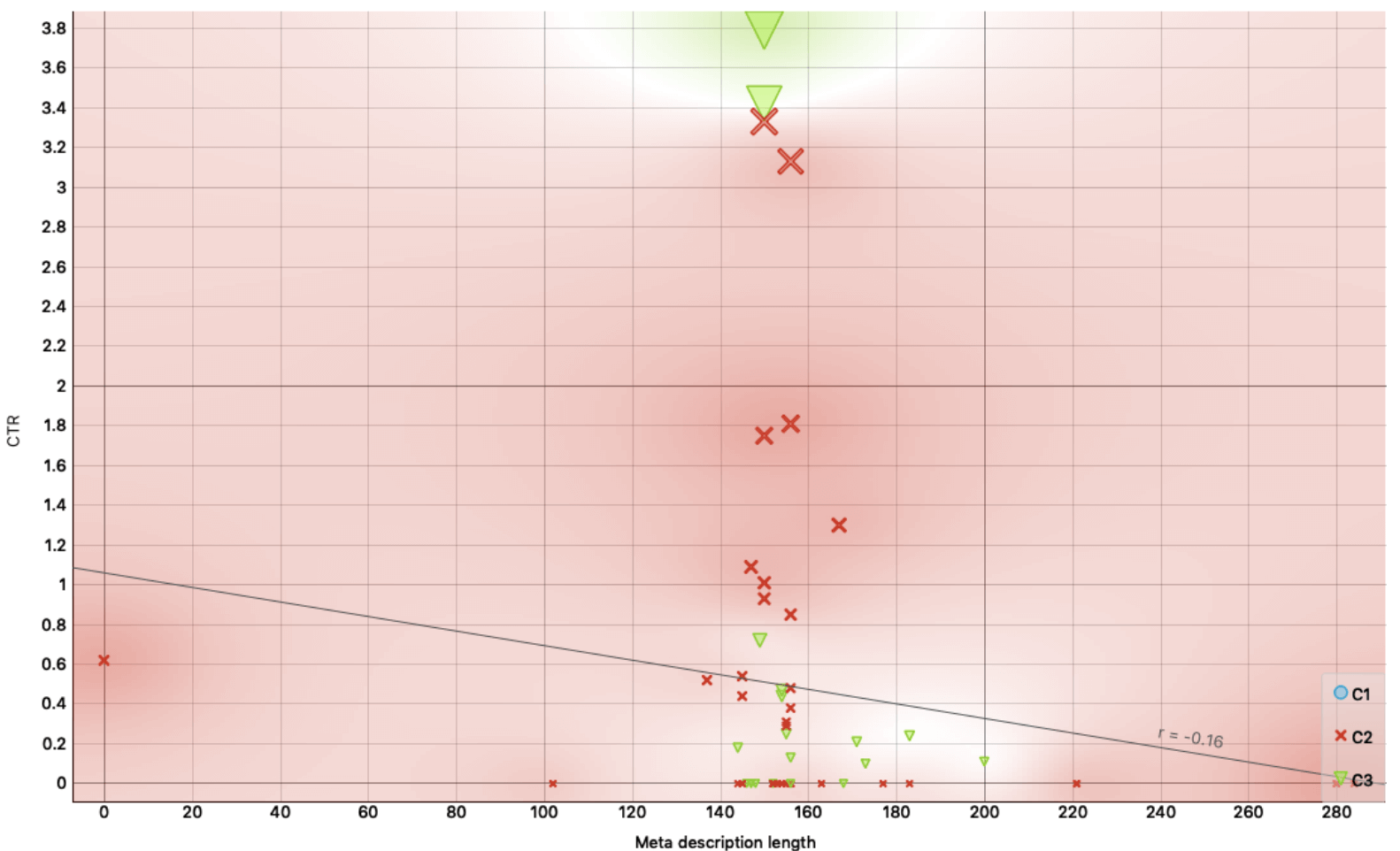 Scatter Plot #4 - CTR vs Meta Description Length