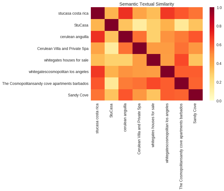 Semantic Similarity between keywords and titles visualized