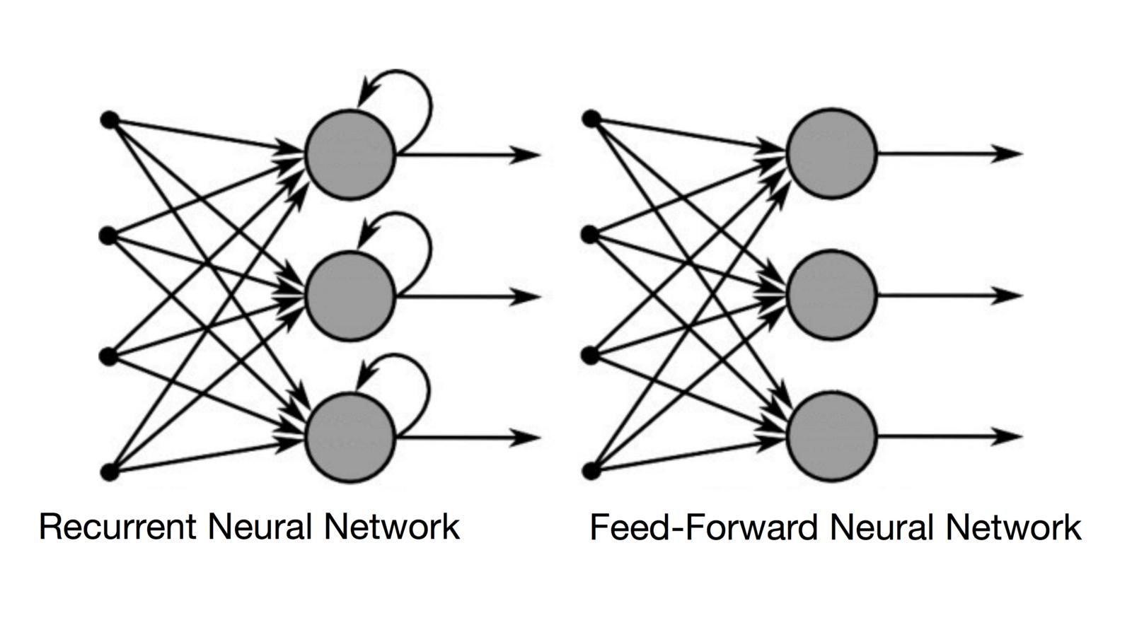 RNN vs FFNN
