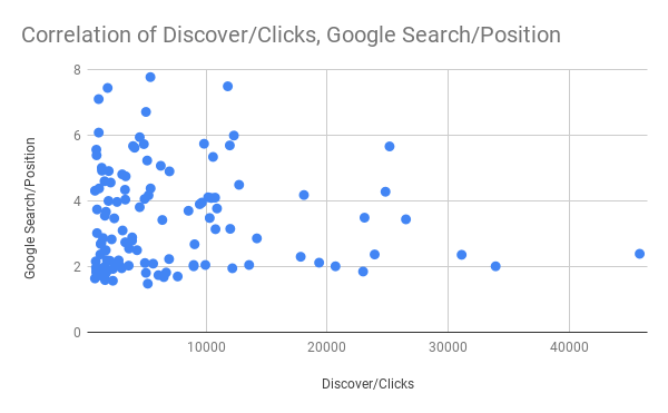 Correlation of Discover_Clicks, Google Search_Position