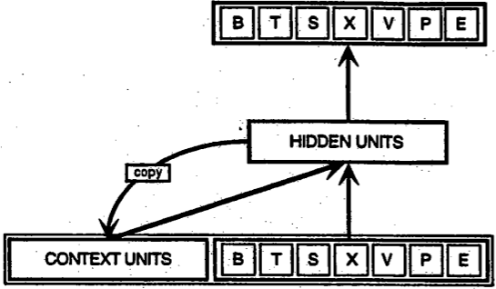 A diagram of a Simple Recurring Network by Jeff Helman