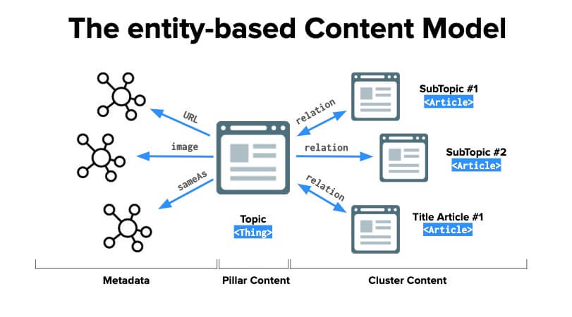 The Entity Based Content Model