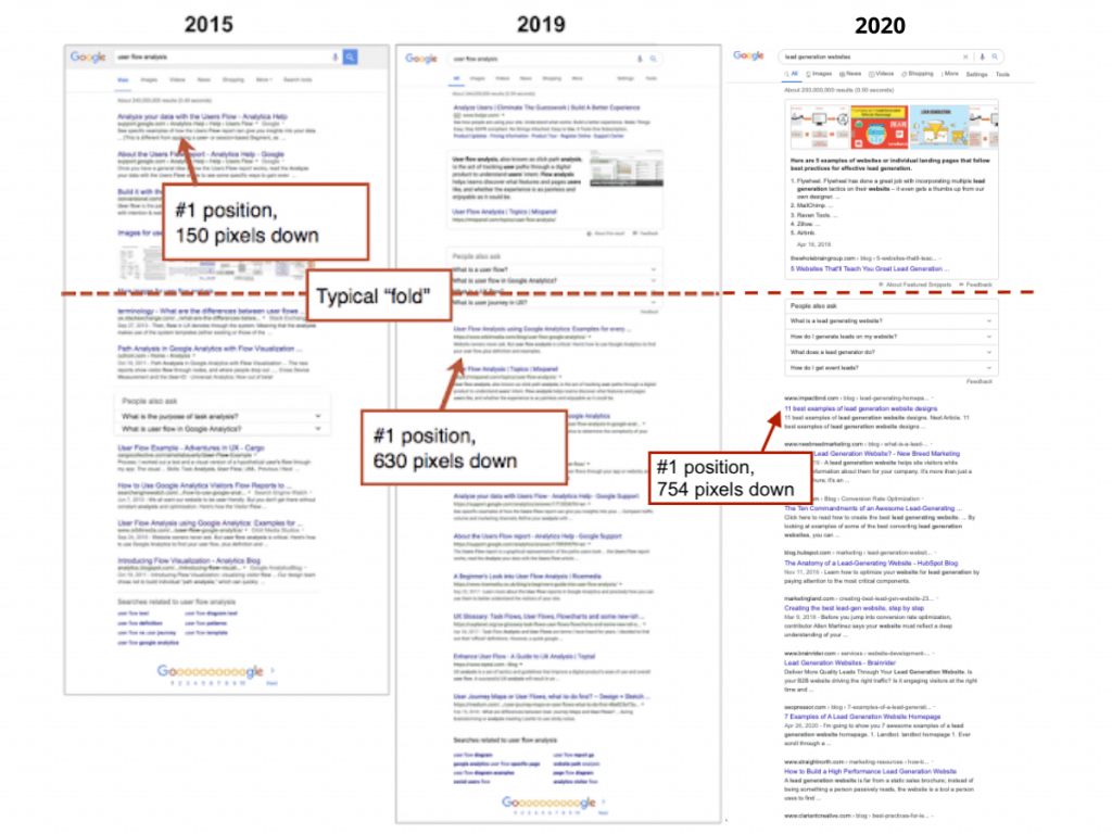 SERP: 2015-2020 - How the SERP changed in the last 5 Years