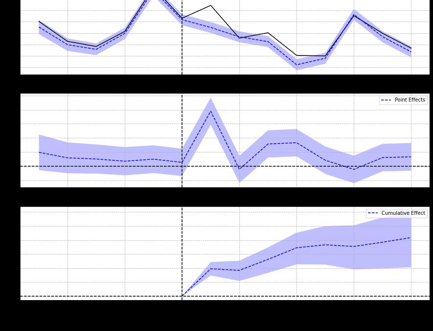 Measuring SEO effectiveness using Causal Impact Analysis