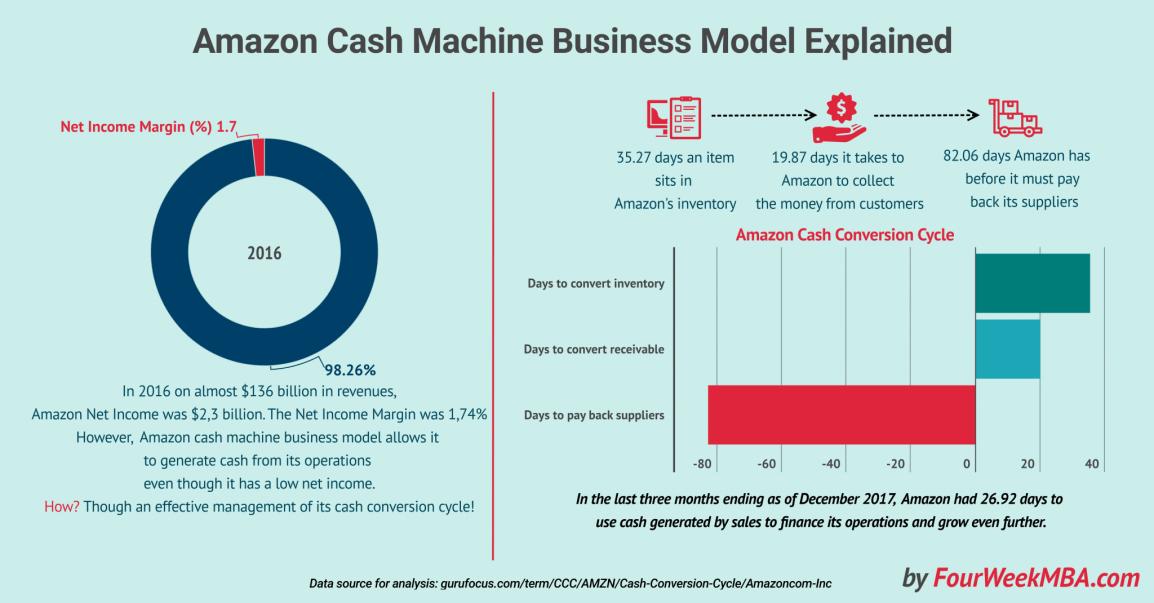 Amazon business cash machine