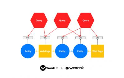 Ecco il nuovo Dashboard di WordLift