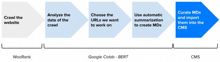 Creare meta-description con BERT codice e workflow